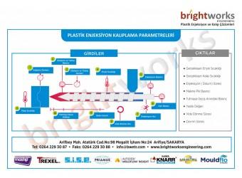 Plastik Enjeksiyon Proses Parametreleri